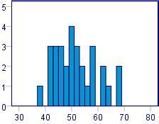 Dissertation data analysis
